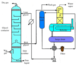 Gas Dehydration Schematic